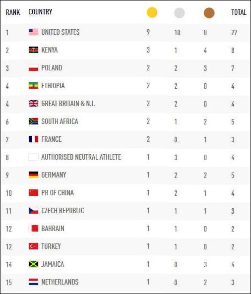 зона таблица результатов чемпионата мира в лондоне 2017 посмотреть как ебутся