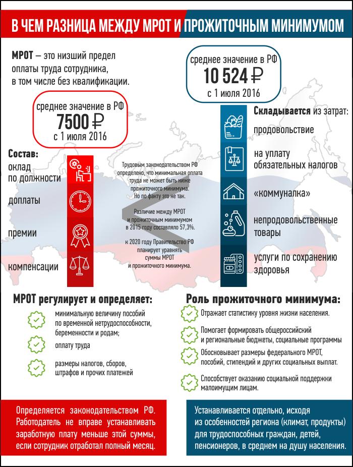 Сколько составляет мрот в 2018 году в московской области