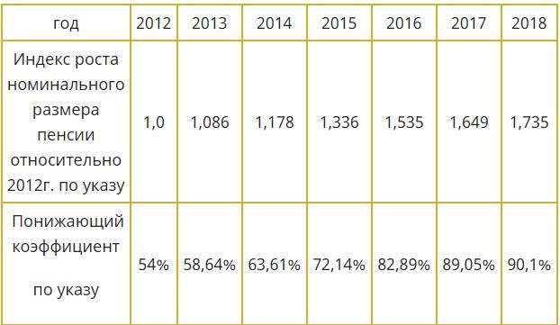 Отмена понижающего коэффициента военных пенсий перед выборами 2018