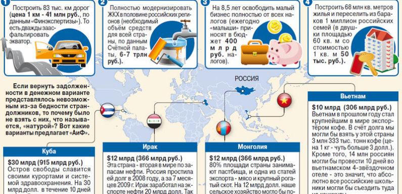 Кому Россия прощает долги