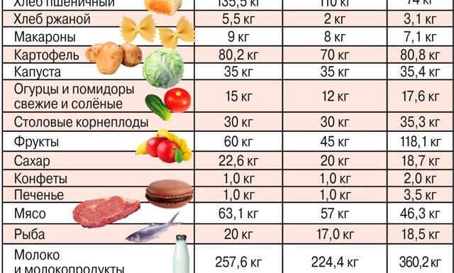 Размер прожиточного минимума по регионам России в 2018 году
