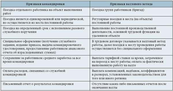 Права работника при работе вахтой (вахтовым методом)