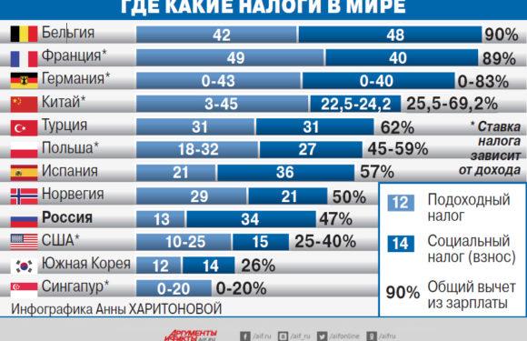 Какой реально налог платят жители России. Какие там 13% НДФЛ?