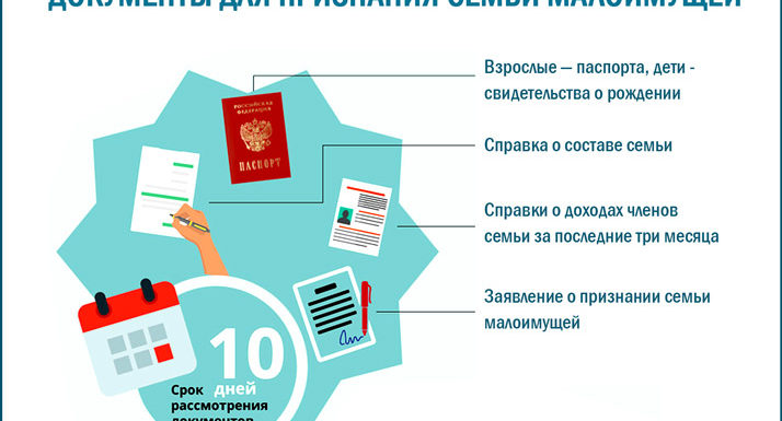 Как оформить документы на адресную помощь-денежные выплаты и продуктовые карты в 2019 году