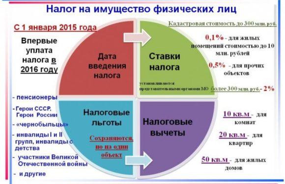 Изменение порядка исчисления налога на имущество физических лиц по кадастровой стоимости